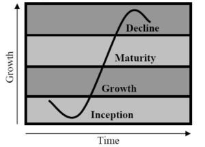 La courbe de Sigmoid et le cycle de vie d'une entreprise